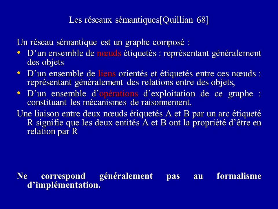 Les réseaux sémantiques[Quillian 68]